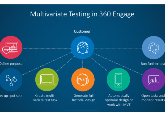 SAS e la Customer Intelligence 360